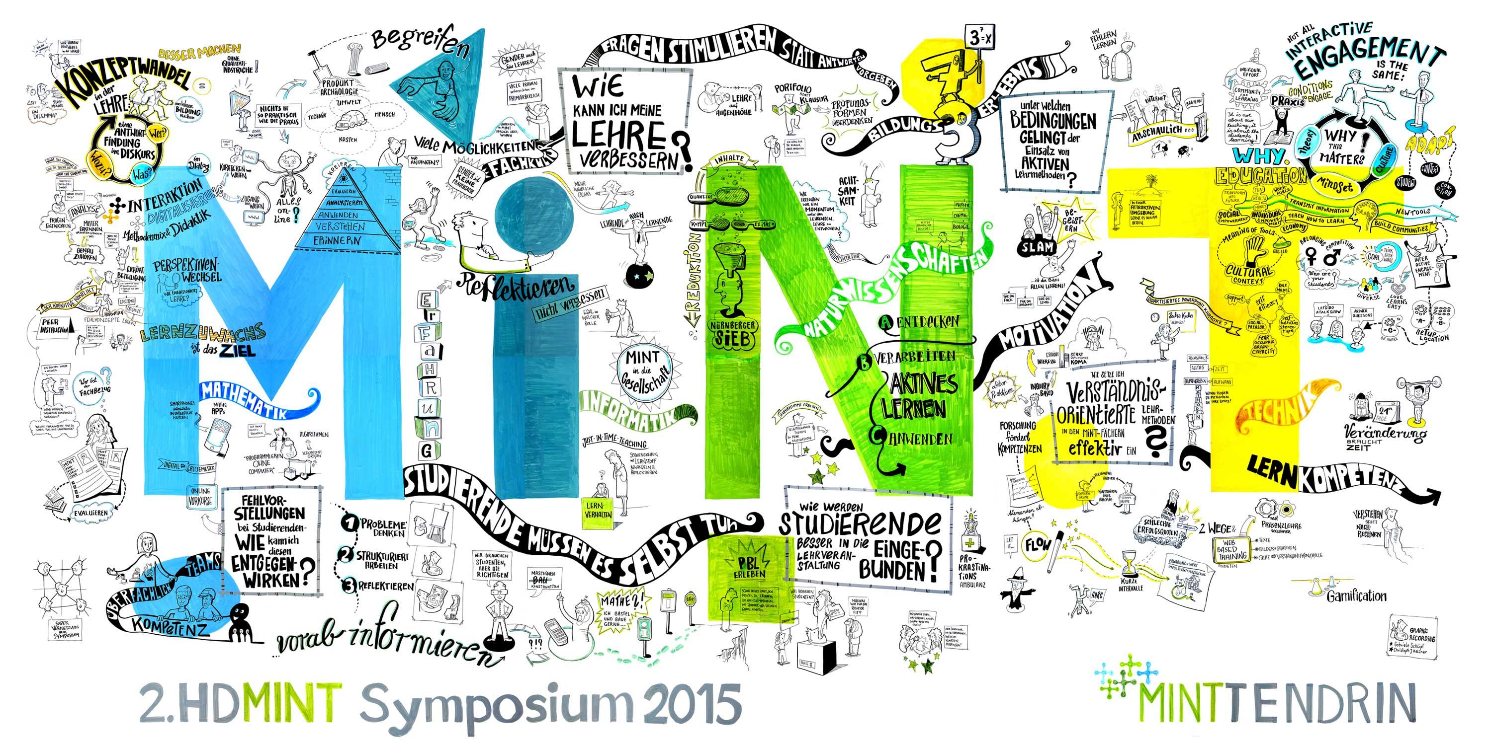 Grafic Recording HD MINT Symposium